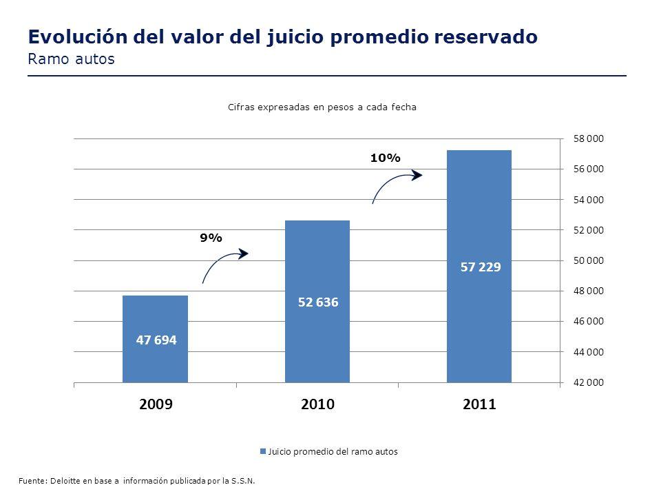 Evolución del valor del juicio promedio reservado Ramo autos Fuente: Deloitte en base a información publicada por la S.S.N.