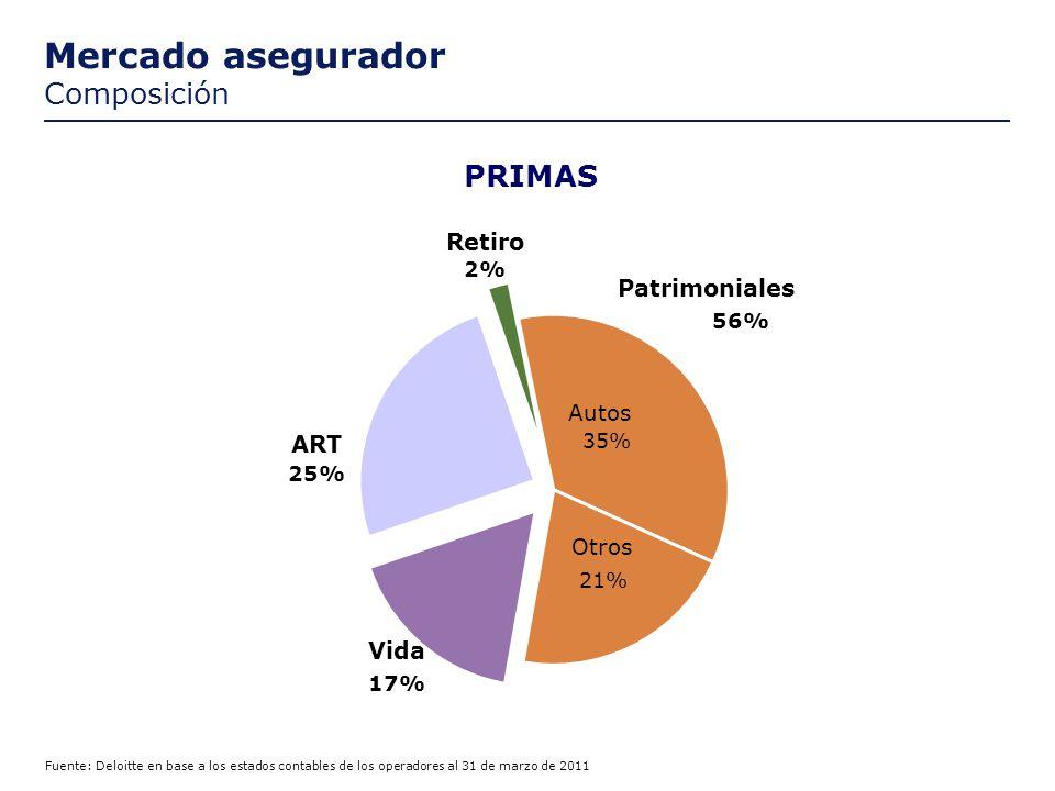 Mercado asegurador Composición ART 25% 2% Retiro Vida 17% PRIMAS Fuente: Deloitte en base a los estados contables de los operadores al 31 de marzo de 2011 Patrimoniales 56% Autos 35% Otros 21%
