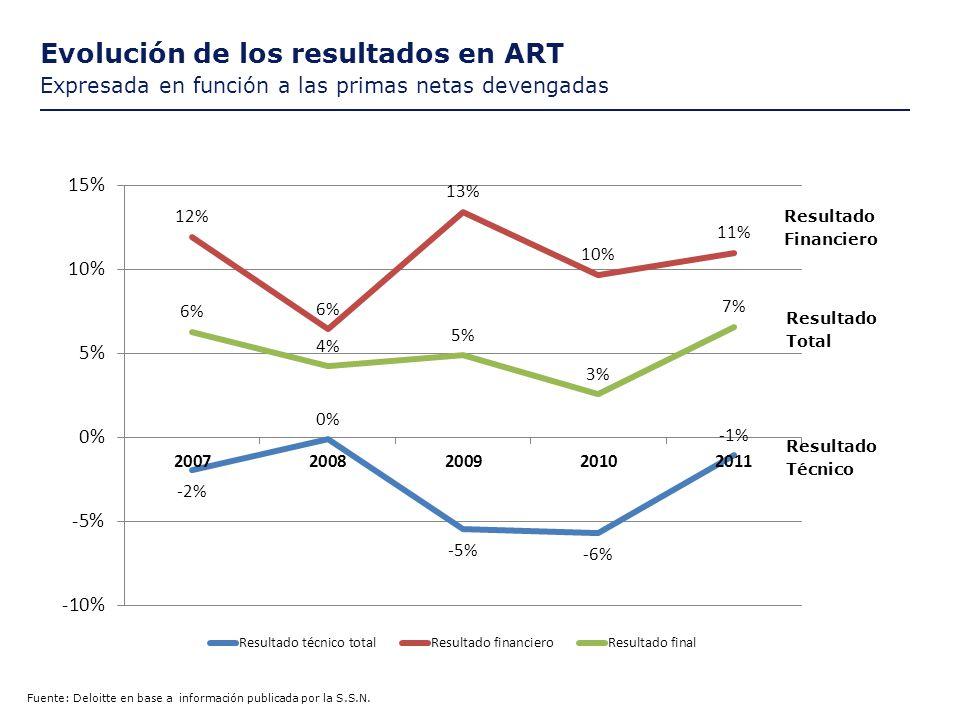Evolución de los resultados en ART Expresada en función a las primas netas devengadas Fuente: Deloitte en base a información publicada por la S.S.N.