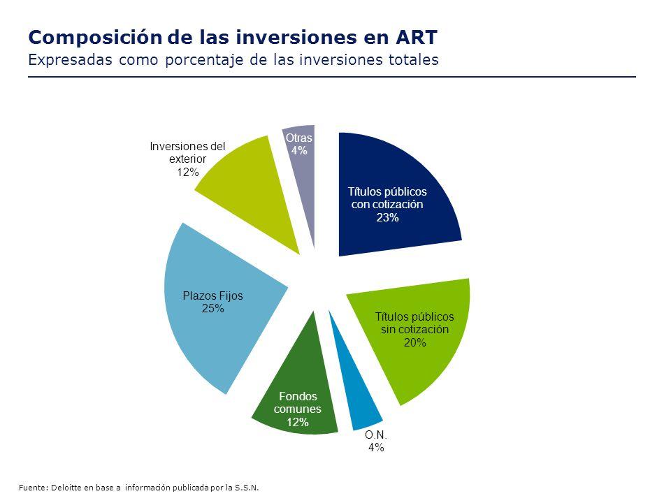 Composición de las inversionesen ART Expresadas como porcentaje de las inversiones totales Fuente: Deloitte en base a información publicada por la S.S.N.