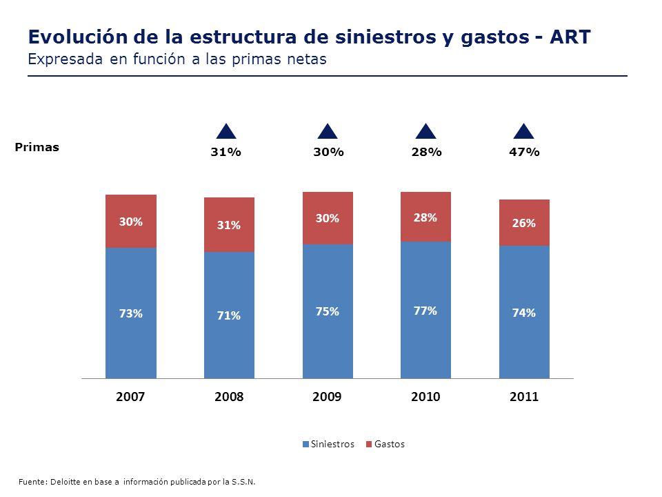 Evolución de la estructura de siniestros y gastos - ART Expresada en función a las primas netas 31%30%28% Primas 47%