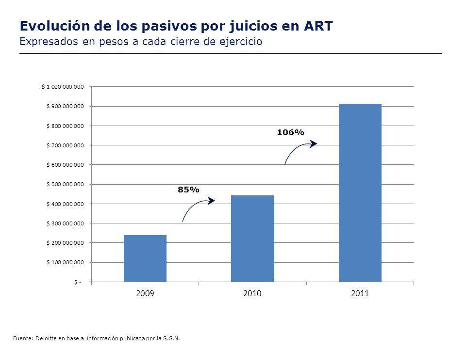 Evolución de los pasivos por juicios en ART Expresados en pesos a cada cierre de ejercicio Fuente: Deloitte en base a información publicada por la S.S.N.
