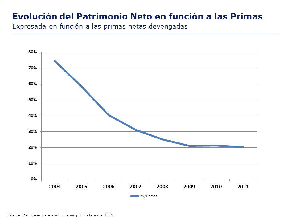 Evolución del Patrimonio Neto en función a las Primas Expresada en función a las primas netas devengadas Fuente: Deloitte en base a información publicada por la S.S.N.