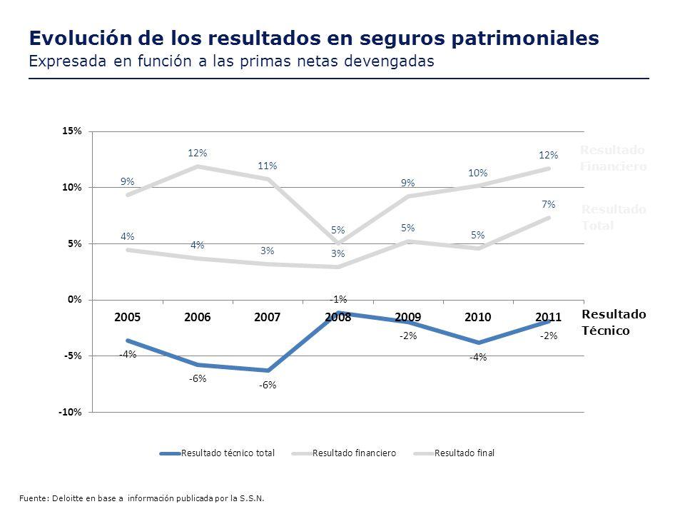 Evolución del Patrimonio Neto y de las primas Expresada en porcentaje de incremento respecto del año previo Fuente: Deloitte en base a información publicada por la S.S.N.