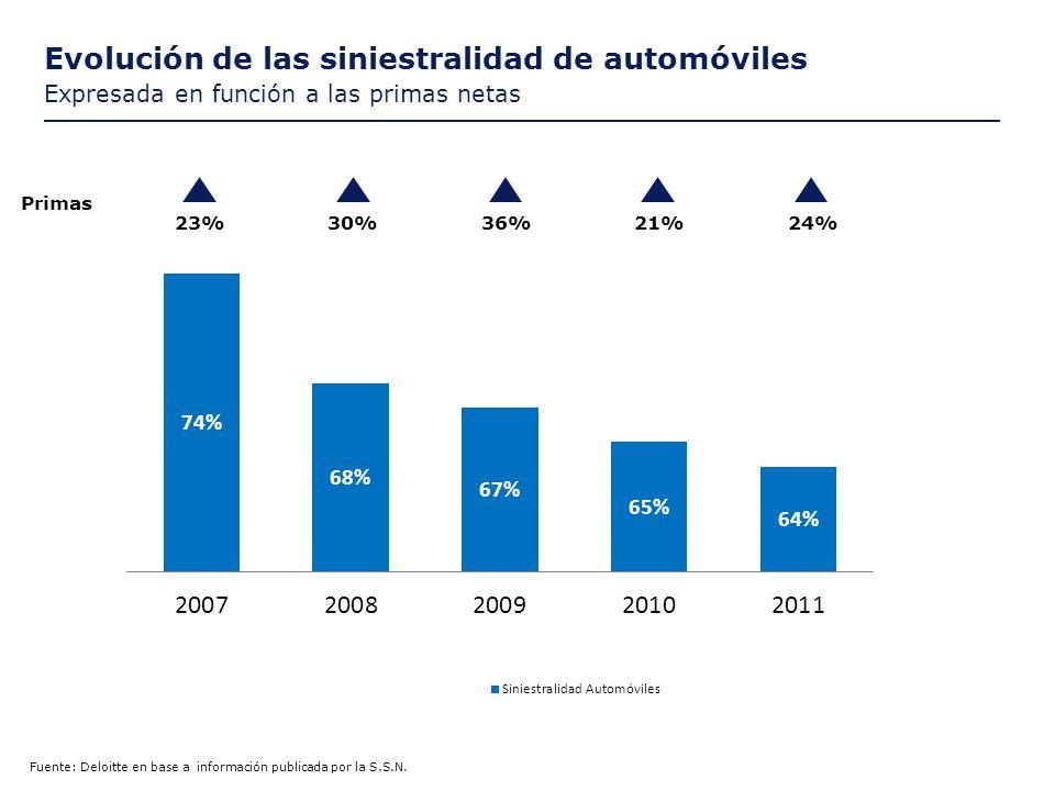 Evolución de las siniestralidad de automóviles Expresada en función a las primas netas Fuente: Deloitte en base a información publicada por la S.S.N.