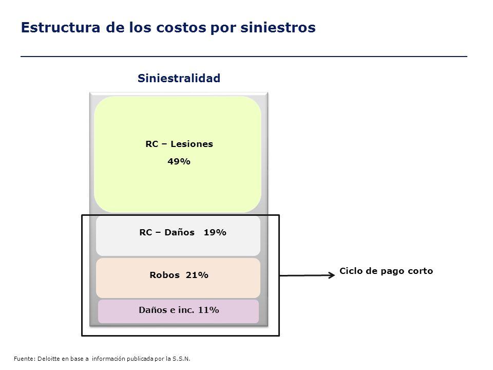 Estructura de los costos por siniestros Fuente: Deloitte en base a información publicada por la S.S.N.