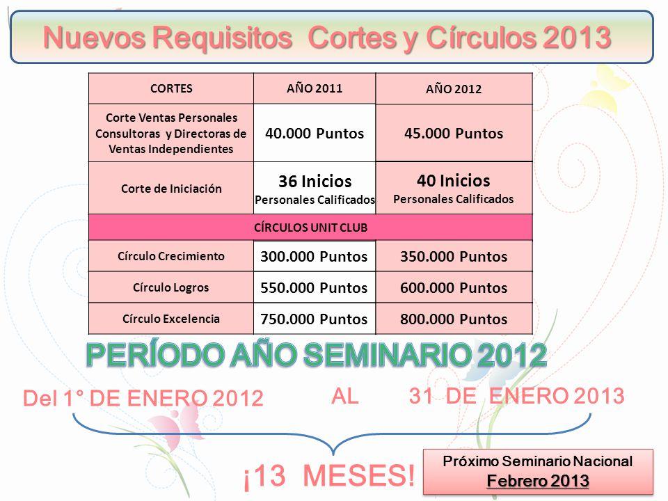 Nuevos Requisitos Cortes y Círculos 2013 CORTESAÑO 2011 Corte Ventas Personales Consultoras y Directoras de Ventas Independientes 40.000 Puntos Corte