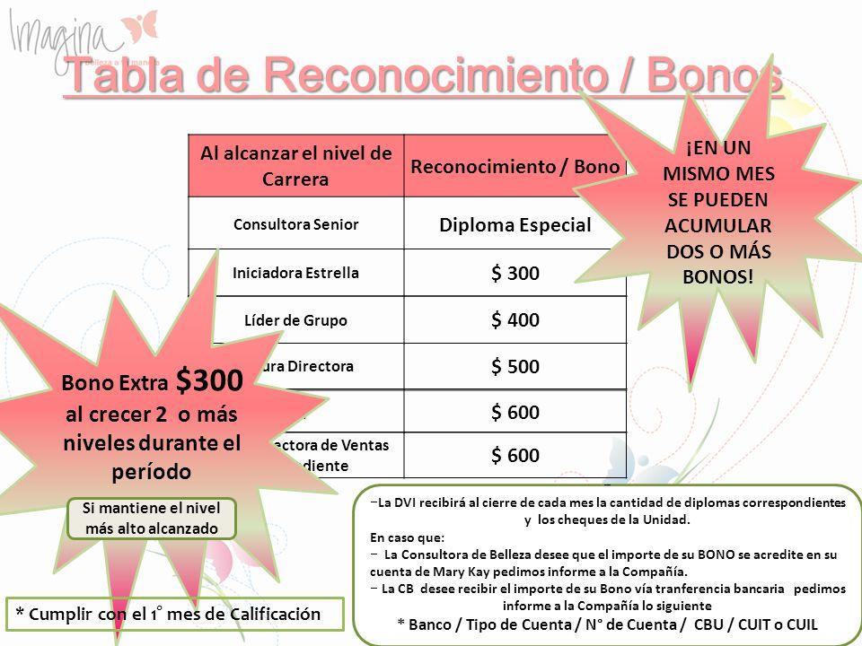 Tabla de Reconocimiento / Bonos Al alcanzar el nivel de Carrera Reconocimiento / Bono Consultora Senior Diploma Especial Iniciadora Estrella $ 300 Líd