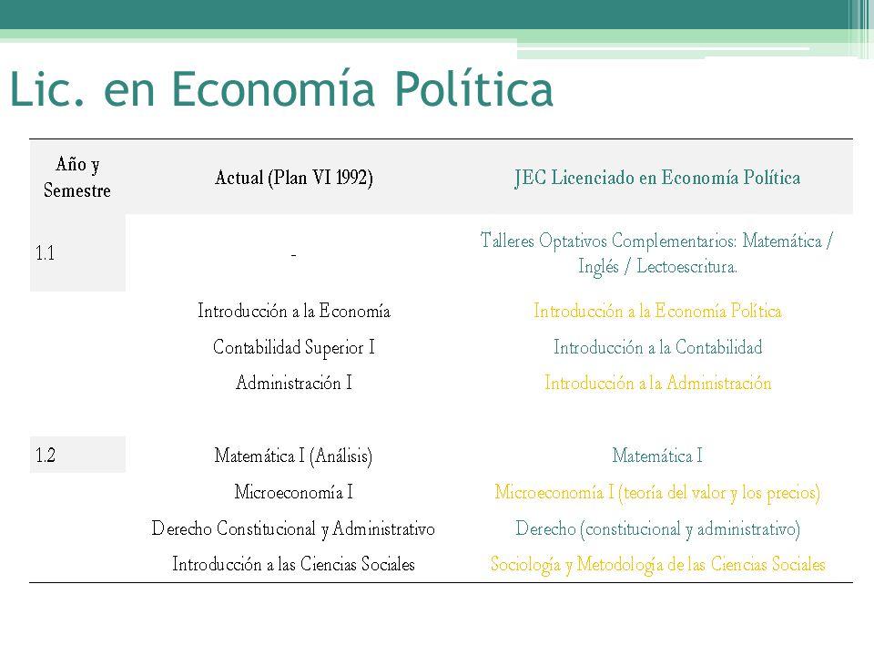 Lic. en Economía Política