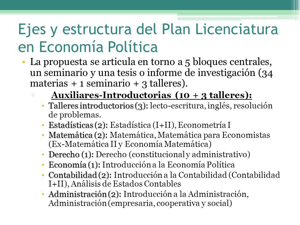 Ejes y estructura del Plan Licenciatura en Economía Política La propuesta se articula en torno a 5 bloques centrales, un seminario y una tesis o informe de investigación (34 materias + 1 seminario + 3 talleres).