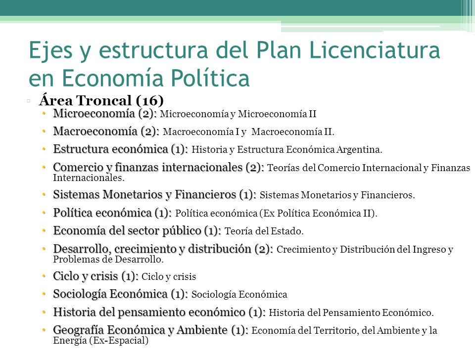 Ejes y estructura del Plan Licenciatura en Economía Política Área Troncal (16) Microeconomía (2): Microeconomía (2): Microeconomía y Microeconomía II Macroeconomía (2): Macroeconomía (2): Macroeconomía I y Macroeconomía II.