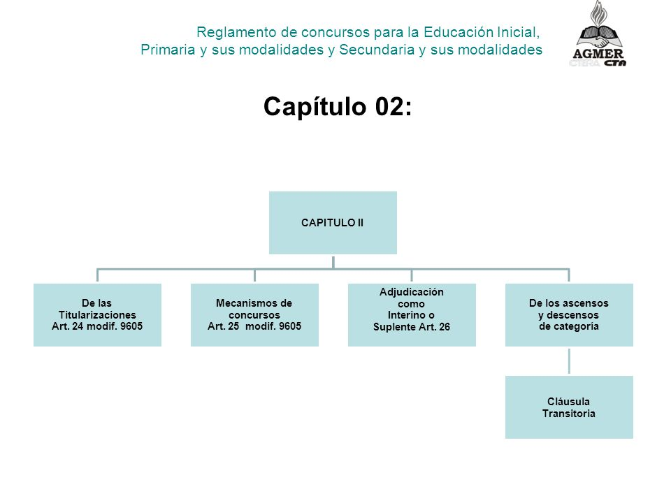 CAPITULO II De las Titularizaciones Art. 24 modif.