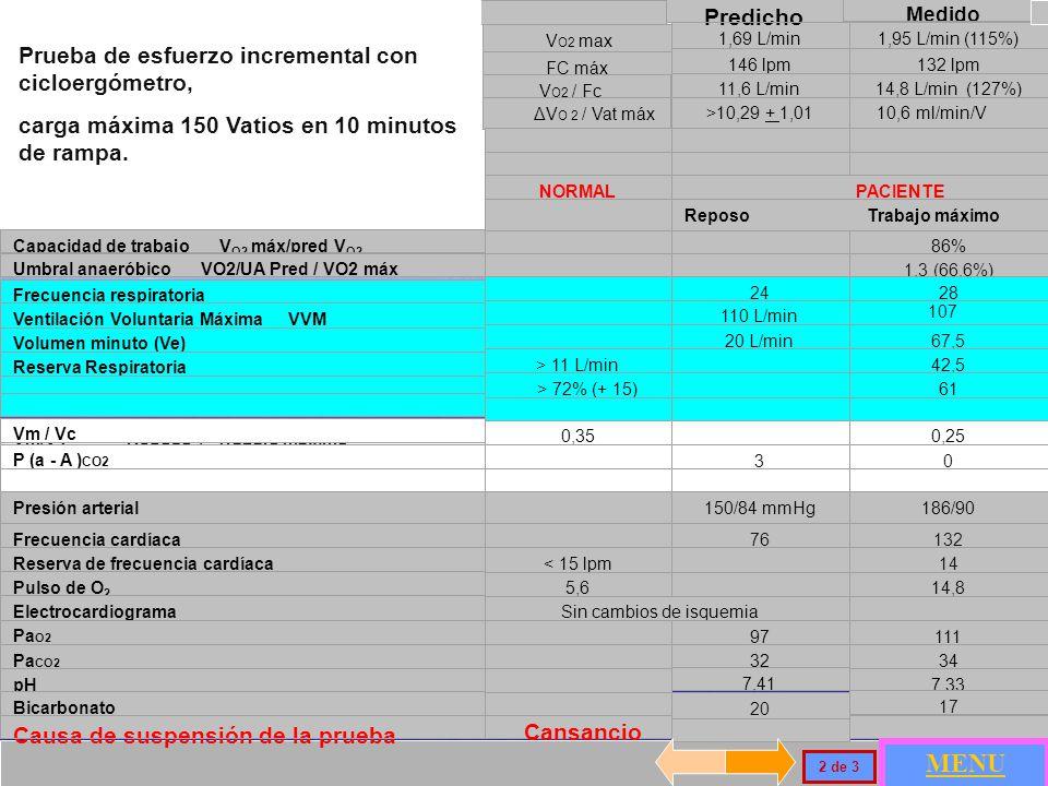 Medido V O2 max 1,69 L/min1,95 L/min (115%) FC máx 146 lpm132 lpm V O2 / Fc 11,6 L/min14,8 L/min (127%) ΔV O 2 / Vat máx >10,29 + 1,01 10,6 ml/min/V NORMAL PACIENTE Reposo Trabajo máximo Capacidad de trabajo V O2 máx/pred V O2 86% Umbral anaeróbico VO2/UA Pred / VO2 máx 1,3 (66,6%) Frecuencia respiratoria Reposo y Trabajo máximo 2428 Ventilación Voluntaria Máxima VVM 110 L/min Volumen minuto (Ve) 20 L/min67,5 Reserva Respiratoria > 11 L/min 42,5 > 72% (+ 15) 61 Vm/VT Reposo / Trabajo máximo 0,35 0,25 P (a - A ) CO2 Reposo / Trabajo máximo 30 Presión arterial 150/84 mmHg186/90 Frecuencia cardíaca 76132 Reserva de frecuencia cardíaca< 15 lpm 14 Pulso de O 2 Reposo y Trabajo máximo5,65,6 14,8 Electrocardiograma Sin cambios de isquemia Pa O2 97111 Pa CO2 323434 pH 7,41 7,33 Bicarbonato 20 17 Causa de suspensión de la prueba Prueba de esfuerzo incremental con cicloergómetro, carga máxima 150 Vatios en 10 minutos de rampa.