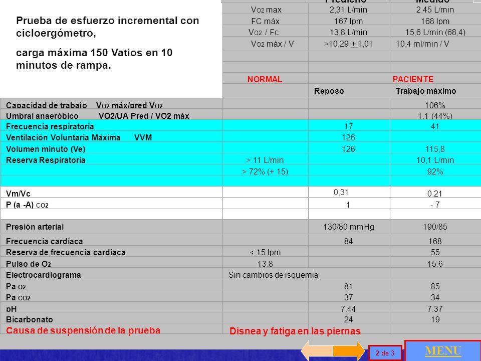 PredichoMedido V O2 max2,31 L/min2,45 L/min FC máx167 lpm168 lpm V O2 / Fc13,8 L/min15,6 L/min (68,4) V O2 máx / V>10,29 + 1,0110,4 ml/min / V NORMAL PACIENTE Reposo Trabajo máximo Capacidad de trabajo V O2 máx/pred V O2 106% Umbral anaeróbico VO2/UA Pred / VO2 máx 1,1 (44%) Frecuencia respiratoria 1741 Ventilación Voluntaria Máxima VVM126 Volumen minuto (Ve) 126115,8 Reserva Respiratoria> 11 L/min 10,1 L/min > 72% (+ 15) 92% Vm/Vc 0,21 P (a -A) CO2 1- 7 Presión arterial 130/80 mmHg190/85 Frecuencia cardíaca 84168168 Reserva de frecuencia cardíaca< 15 lpm 55 Pulso de O 2 13,8 15,6 ElectrocardiogramaSin cambios de isquemia Pa O2 8185 Pa CO2 37373434 pH 7,447,37 Bicarbonato 242419 Causa de suspensión de la prueba Prueba de esfuerzo incremental con cicloergómetro, carga máxima 150 Vatios en 10 minutos de rampa.