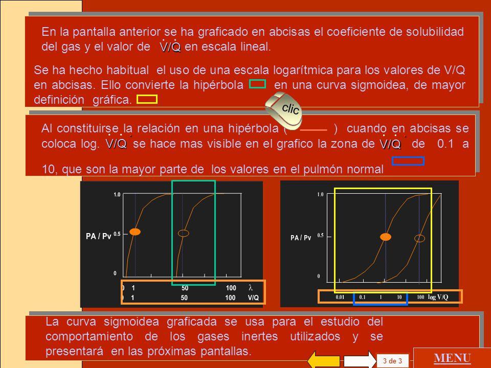 Si tiene un valor de 1, es igual a del primer gas en el punto donde PA/Pv vale 0.5 y las líneas coinciden ( ). V/Q.. Si tiene un valor de 50, es igual