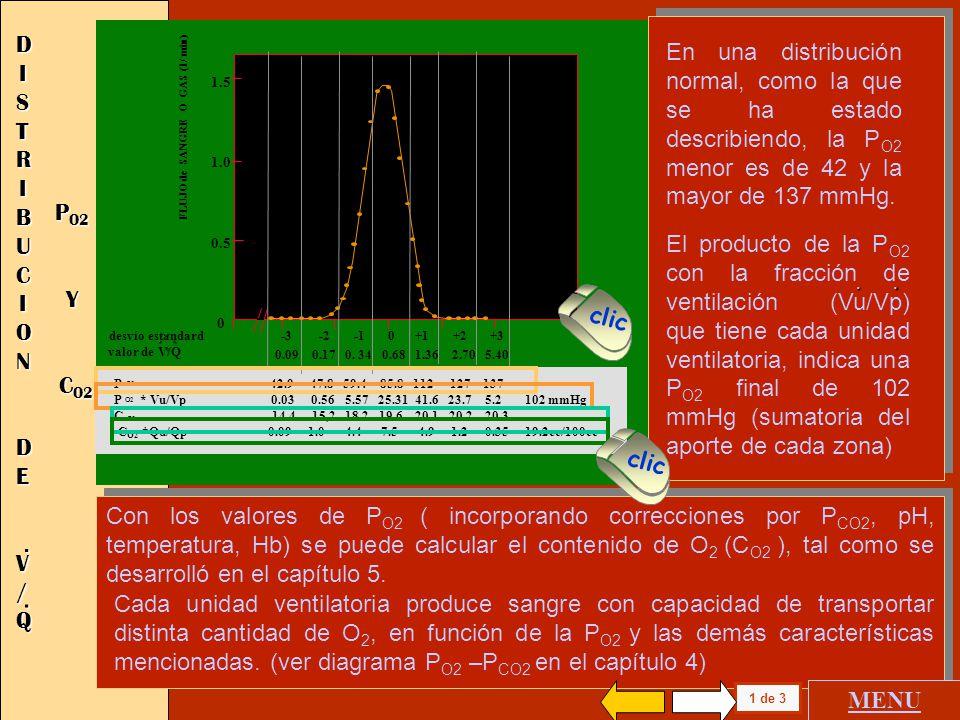 1.5 1.0 0.5 0 FLUJO SANGUINEO (l / min) 0.09 0.17 0. 34 0.68 1.36 2.70 5.40 desvio estandard -3 -2 -1 0 +1 +2 +3 valor de V/Q Vu / Vp 0.001 0.01 0.09