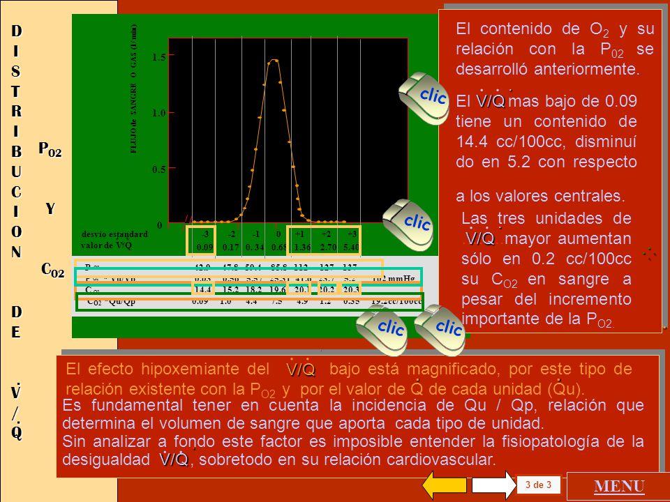 1.5 1.0 0.5 0 FLUJO de SANGRE O GAS (l / min) 0.09 0.17 0. 34 0.68 1.36 2.70 5.40 desvío estandard -3 -2 -1 0 +1 +2 +3 valor de V/Q P O2 42.9 47.8 59.