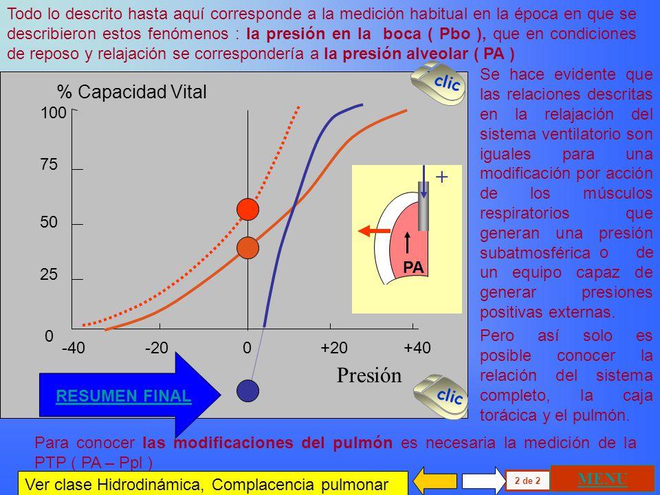 100 75 50 25 0 % Capacidad Vital Presión -40 -20 0 +20 +40 Caja torácica Pulmón Relación presión volumen estática Sistema ventilatorio Condición de re