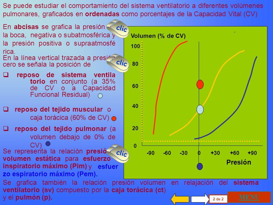 En la ventilación normal hay una relación lineal entre la descarga neuronal del centro respiratorio y la presión generada por la musculatura que parti