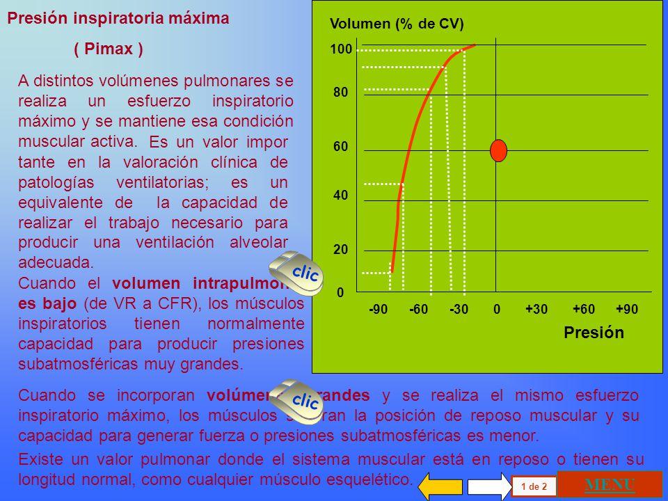 100 80 60 40 20 0 -90 -60 -30 0 +30 +60 +90 Volumen (% de CV) Presión inspiratoria máxima ( Pimax ) A distintos volúmenes pulmonares se realiza un esfuerzo inspiratorio máximo y se mantiene esa condición muscular activa.