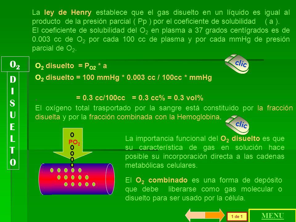 OXIGENO DISUELTO Ley de Henry Presión parcial inspiratoria alveolar Gradientes de O 2 Gradientes de CO 2 OXIGENO DISUELTO Ley de Henry Presión parcial