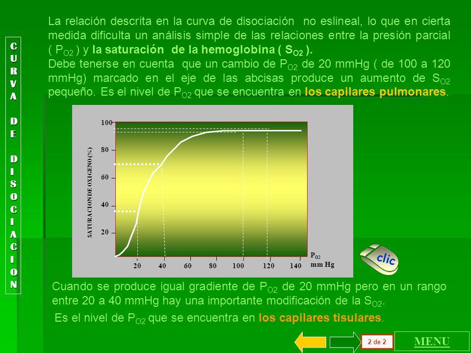 CURVACURVA D DEEDISOCIACIONDISOCIACIONCURVACURVA D DEEDISOCIACIONDISOCIACION DE Cuando se desea analizar la incidencia de la P O2 en el número de molé