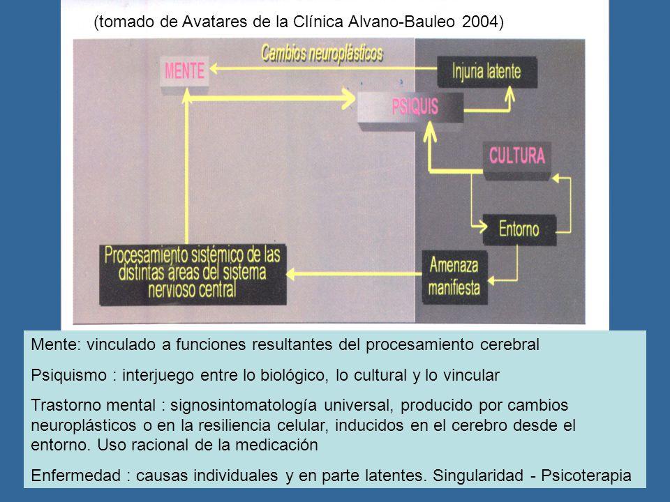 Mente: vinculado a funciones resultantes del procesamiento cerebral Psiquismo : interjuego entre lo biológico, lo cultural y lo vincular Trastorno men
