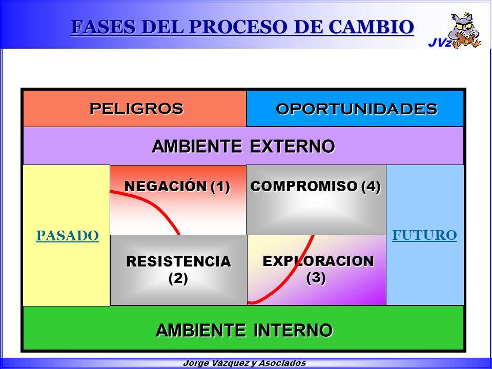 Jorge Vázquez y Asociados COMPROMISO (4) NEGACIÓN (1) RESISTENCIA (2) EXPLORACION (3) EXPLORACION (3) AMBIENTE EXTERNO PELIGROS PELIGROS OPORTUNIDADES OPORTUNIDADES AMBIENTE INTERNO PASADO FUTURO FASES DEL PROCESO DE CAMBIO RESISTENCIA (2) COMPROMISO (4)