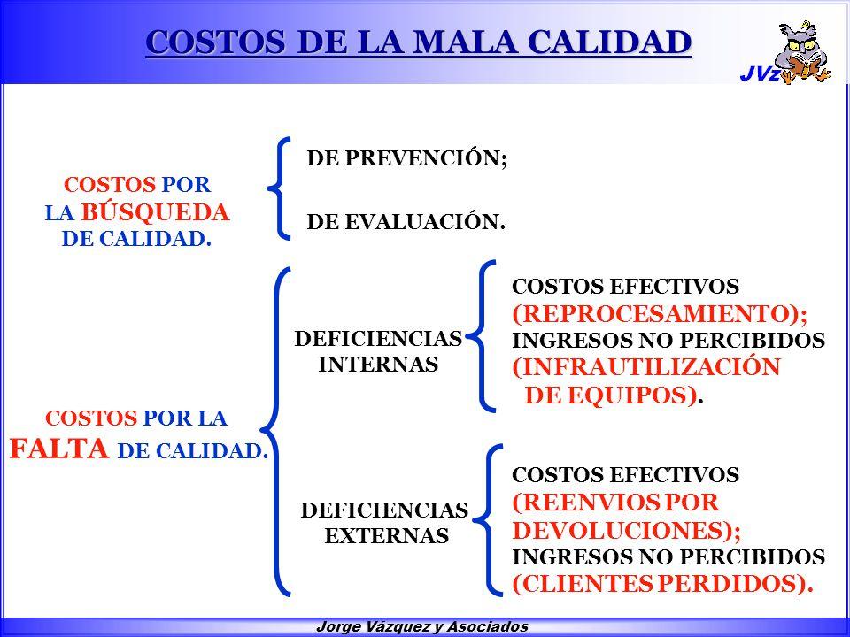 Jorge Vázquez y Asociados COSTOS DE LA MALA CALIDAD COSTOS EFECTIVOS (REENVIOS POR DEVOLUCIONES); INGRESOS NO PERCIBIDOS (CLIENTES PERDIDOS).