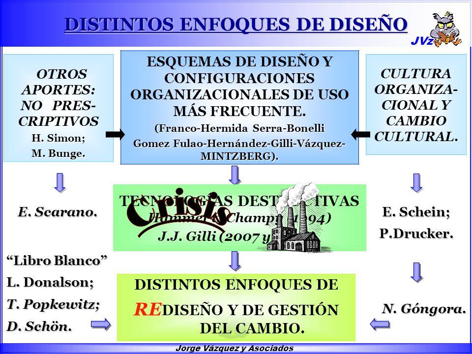 Jorge Vázquez y Asociados DISTINTOS ENFOQUES DE DISEÑO ESQUEMAS DE DISEÑO Y CONFIGURACIONES ORGANIZACIONALES DE USO MÁS FRECUENTE.