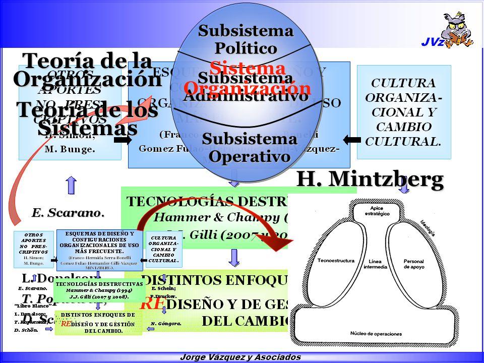 Jorge Vázquez y Asociados Subsistema Político Subsistema Administrativo Subsistema Operativo Sistema Organización Teoría de la Organización Teoría de los Sistemas H.