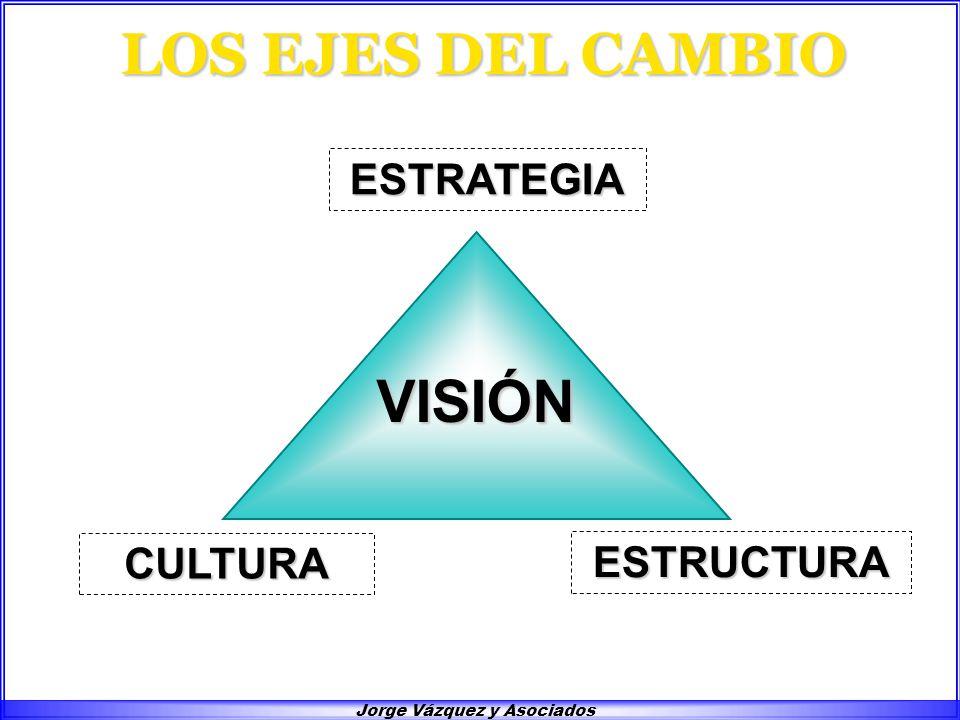 Jorge Vázquez y Asociados ESTRATEGIA CULTURA ESTRUCTURA LOS EJES DEL CAMBIO VISIÓN