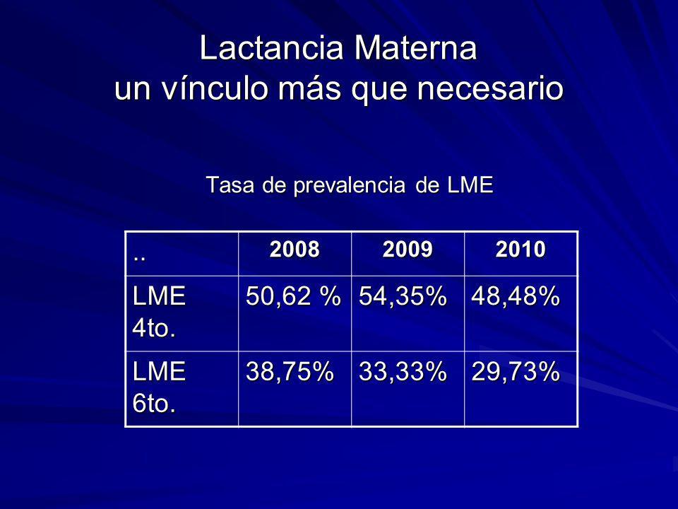 Lactancia Materna un vínculo más que necesario Tasa de prevalencia de LME..200820092010 LME 4to. 50,62 % 54,35%48,48% LME 6to. 38,75%33,33%29,73%