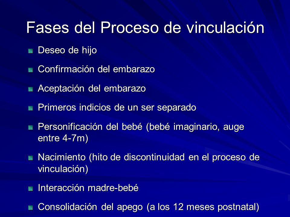 Fases del Proceso de vinculación Deseo de hijo Confirmación del embarazo Aceptación del embarazo Primeros indicios de un ser separado Personificación