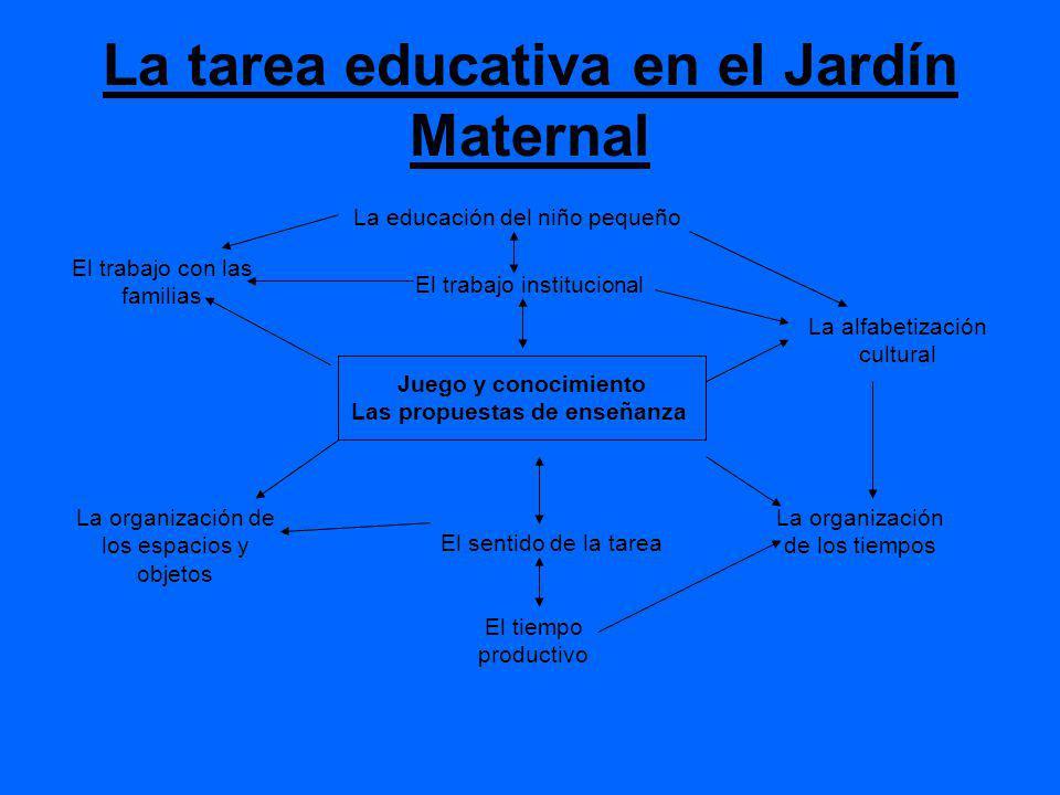 La tarea educativa en el Jardín Maternal La educación del niño pequeño El trabajo con las familias El trabajo institucional La alfabetización cultural