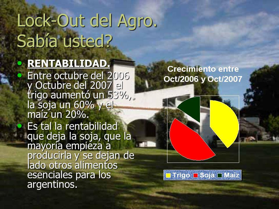 Lock-Out del Agro. Sabía usted? RENTABILIDAD. RENTABILIDAD. Entre octubre del 2006 y Octubre del 2007 el trigo aumentó un 53%, la soja un 60% y el maí