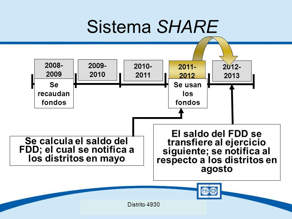 Seminario Distrital de La Fundación Rotaria del Distrito XXXX Sistema SHARE El saldo del FDD se transfiere al ejercicio siguiente; se notifica al resp
