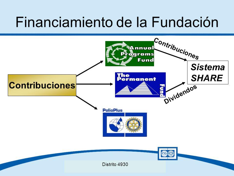 Seminario Distrital de La Fundación Rotaria del Distrito XXXX Financiamiento de la Fundación Contribuciones Sistema SHARE Contribuciones Dividendos Di