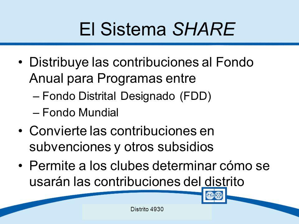 Seminario Distrital de La Fundación Rotaria del Distrito XXXX El Sistema SHARE Distribuye las contribuciones al Fondo Anual para Programas entre –Fond