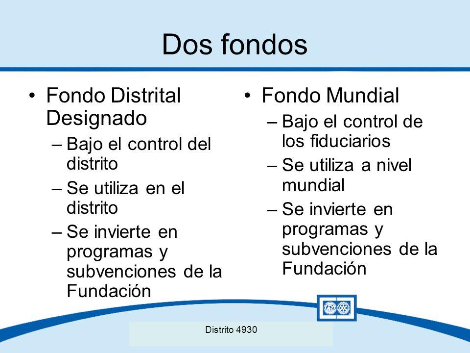 Seminario Distrital de La Fundación Rotaria del Distrito XXXX Dos fondos Fondo Distrital Designado –Bajo el control del distrito –Se utiliza en el dis