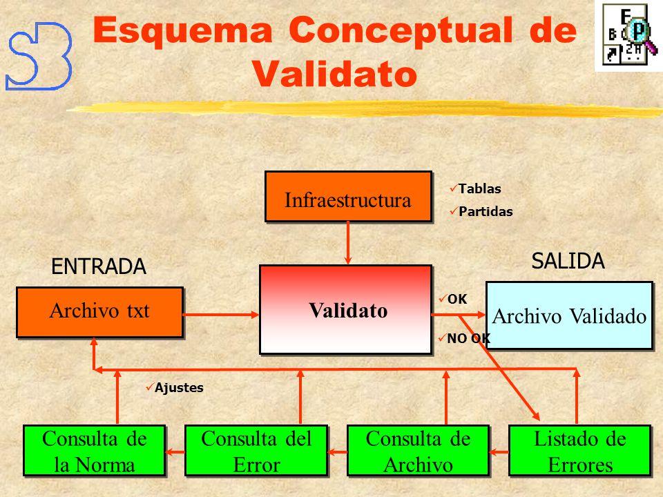 ¿Qué entidades eligieron Validato?