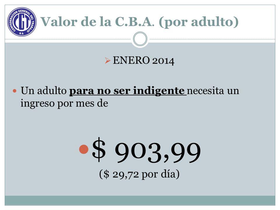 Valor de la C.B.A. (por adulto) ENERO 2014 Un adulto para no ser indigente necesita un ingreso por mes de $ 903,99 ($ 29,72 por día)