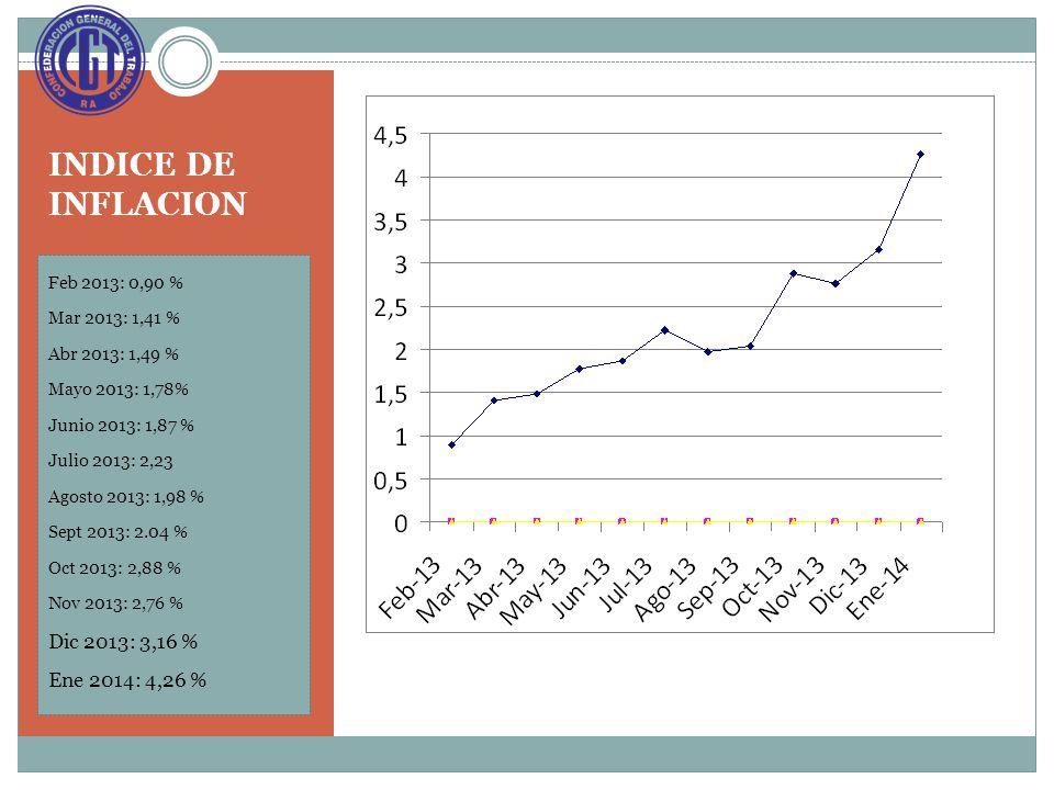 INDICE DE INFLACION Feb 2013: 0,90 % Mar 2013: 1,41 % Abr 2013: 1,49 % Mayo 2013: 1,78% Junio 2013: 1,87 % Julio 2013: 2,23 Agosto 2013: 1,98 % Sept 2013: 2.04 % Oct 2013: 2,88 % Nov 2013: 2,76 % Dic 2013: 3,16 % Ene 2014: 4,26 %
