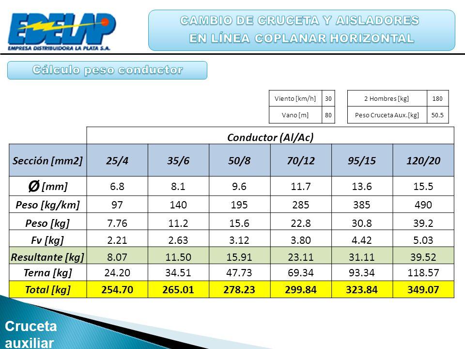 Viento [km/h]30 2 Hombres [kg]180 Vano [m]80 Peso Cruceta Aux.[kg]50.5 Conductor (Al/Ac) Sección [mm2]25/435/650/870/1295/15120/20 Ø [mm] 6.88.19.611.