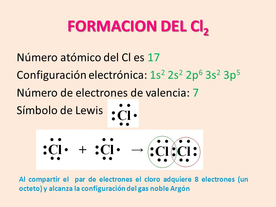 FORMACION DEL Cl 2 Número atómico del Cl es 17 Configuración electrónica: 1s 2 2s 2 2p 6 3s 2 3p 5 Número de electrones de valencia: 7 Símbolo de Lewis Al compartir el par de electrones el cloro adquiere 8 electrones (un octeto) y alcanza la configuración del gas noble Argón