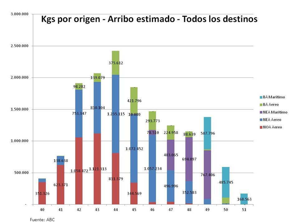 Consumo de arándanos en EEUU por origen de producción por semana ARGENTINA Fuente: USDA 2011.