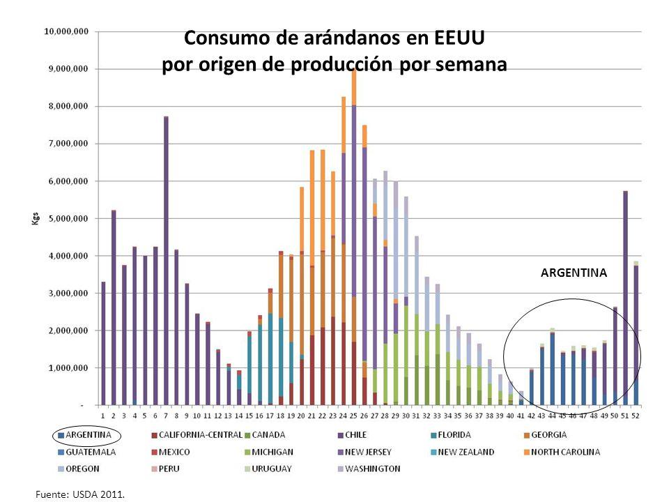 5 Fuente: USDA Fin de Chile Florida Argentina