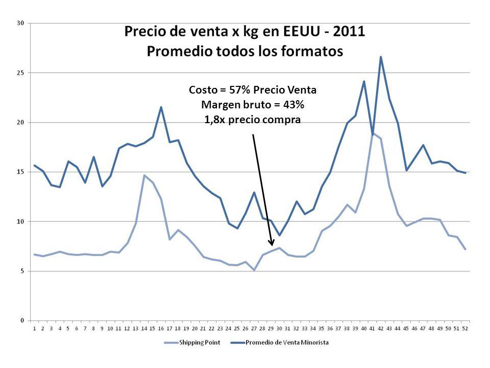 Costo = 66% Precio Venta Margen bruto = 34% 1,6x precio compra