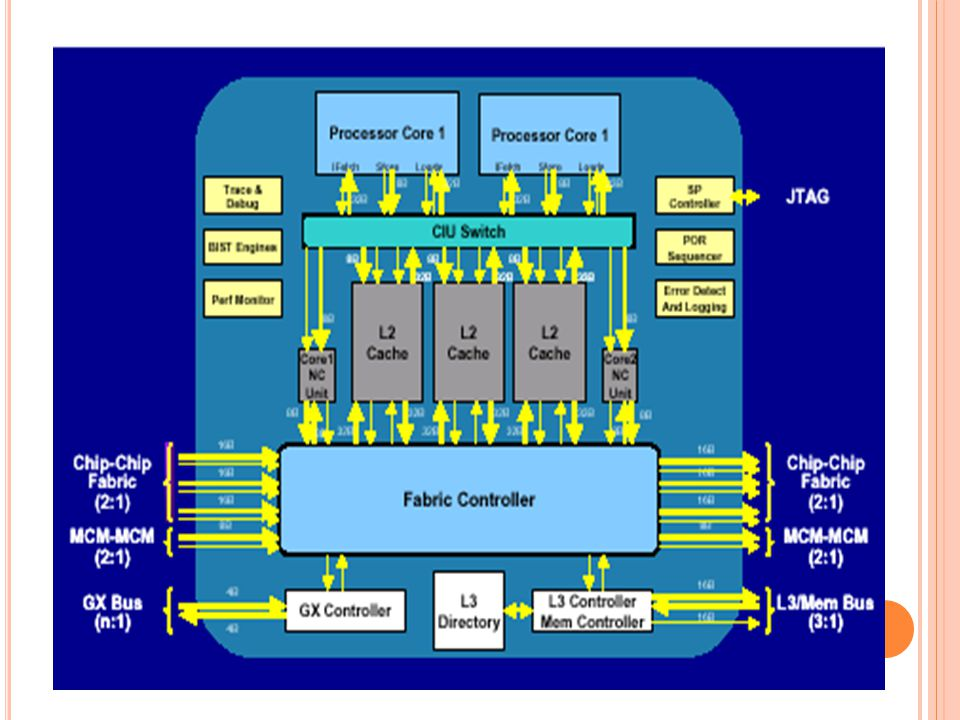 La siguiente tabla describe las diferentes tecnologías de los distintos procesadores de Intel y AMD.