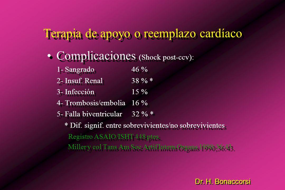 Dr. H. Bonaccorsi Terapia de apoyo o reemplazo cardíaco Tasa de Uso (Shock post-ccv): 1 % Pennington y col Ann Thorac Surg 1993;55:206. Resultados (Sh